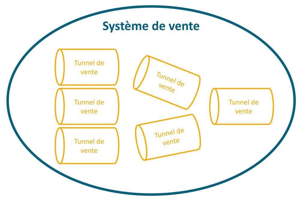 Schéma explication de la composition d'un système de vente
